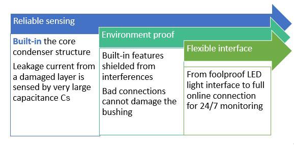 RHM built-in high voltage insulation monitoring advantages