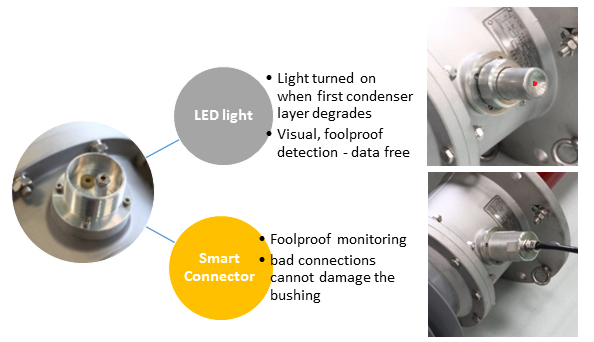 RHM built-in insulation monitoring closeup of LED visual degradation signal and smart data connector