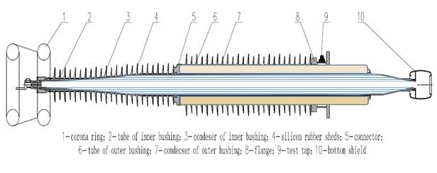 RHM-cascade-rif-for-ehv-applications-2a
