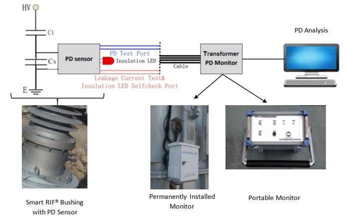 Advantages Of Internet Monitor System : Bushing based transformer pd monitoring rhm international