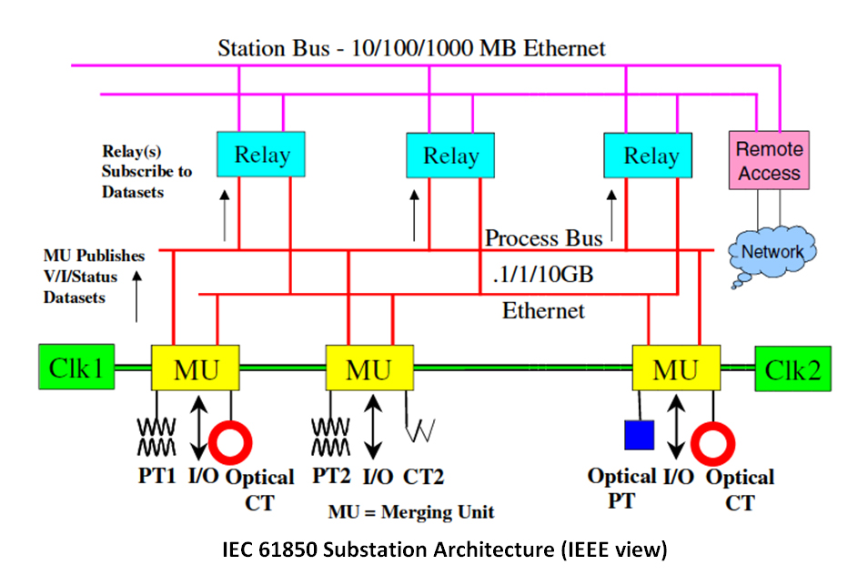 Diagram of IEC 61850 Substation Architecture (IEEE View)