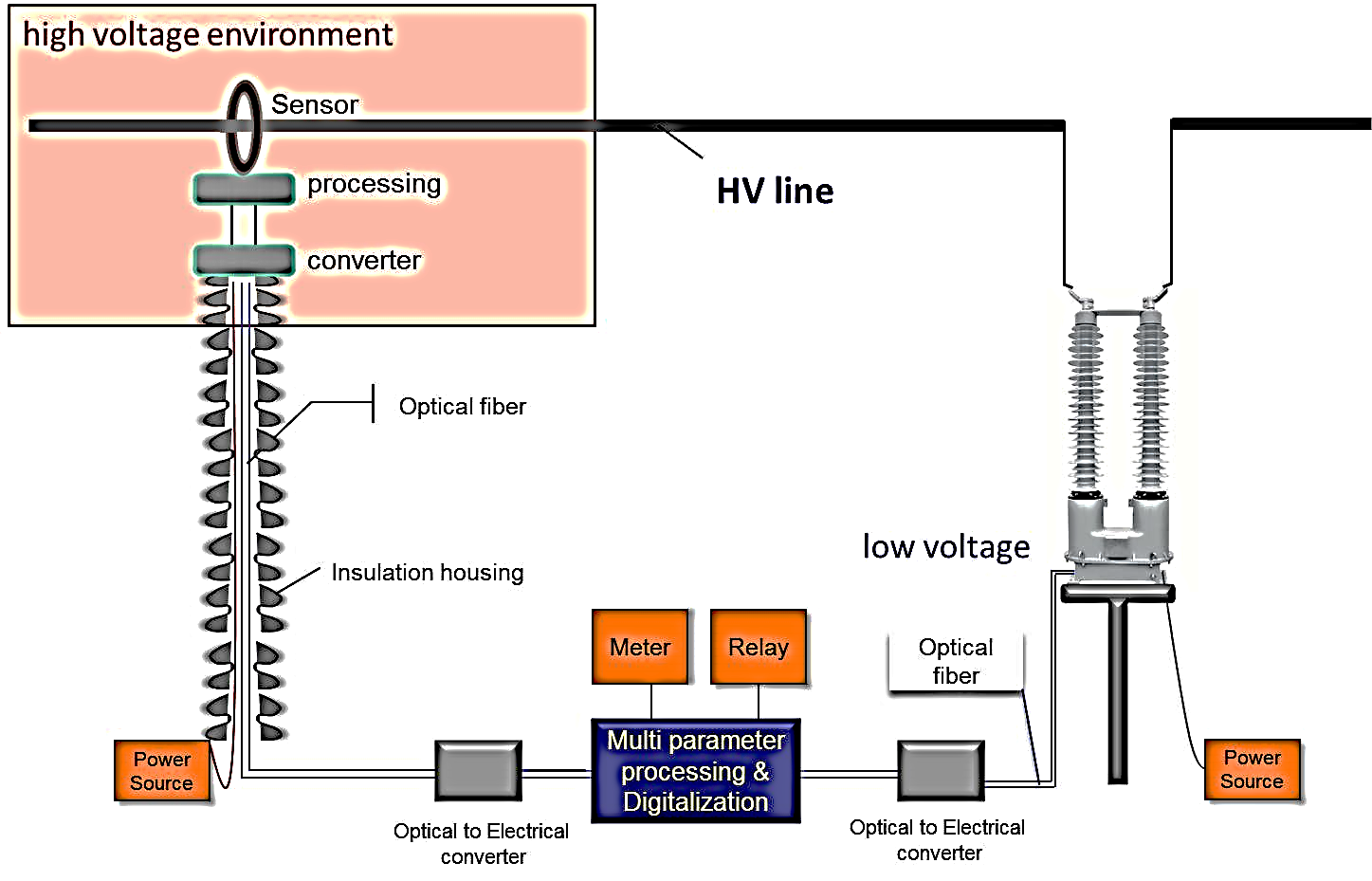 HV DryShield Electronic Current Transformer - RHM ...