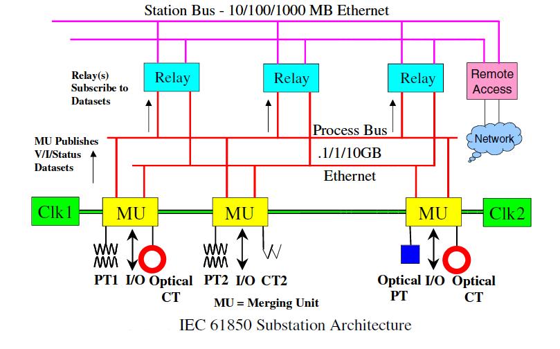 IEC 61850 substation architecture diagram