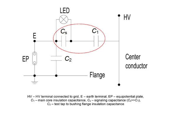 RIF Bushing Schematic - measures insulation condition via capacitance change