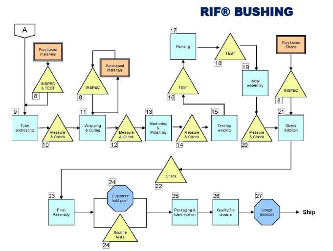 RIF Bushing Production Test Demo schema
